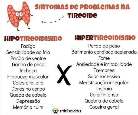 hipo e hipertireoidismo