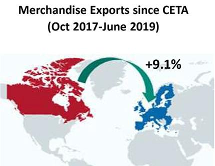 Canada's #Export Performance under #CETA