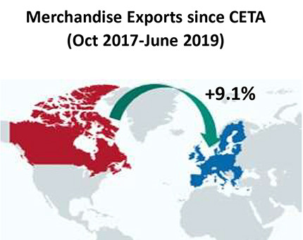 Canada's #Export Performance under #CETA