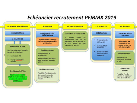 Campagne de recrutement du pôle France jeuneBMX