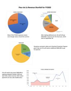 FDL Financial Update | Summer 2020