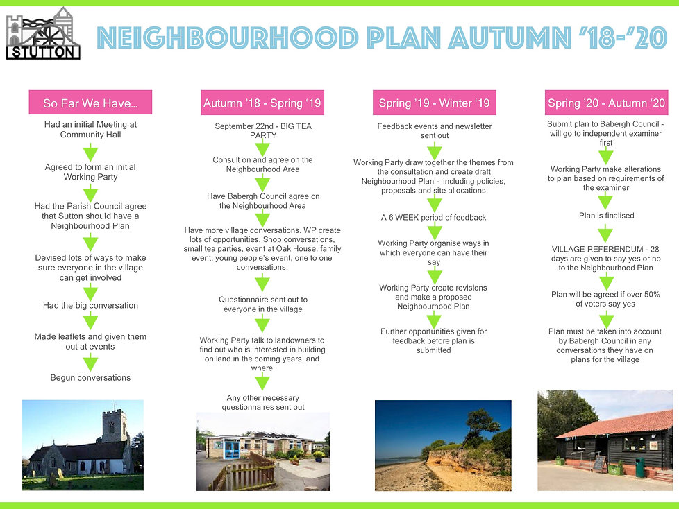 Neighbourhood Plan Timeline.jpg