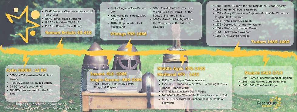Medieval Days Timelines-2.png