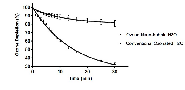 Ozone-Infused Micro/Nano Bubbles Comparison of ozone depletion rate between 2 types of water(measured by ORP meter)