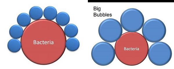 The Whitewater Company - Micro/Nano bubble diagram