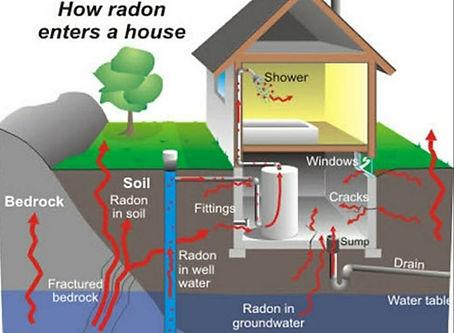 Hoe radon enters a house