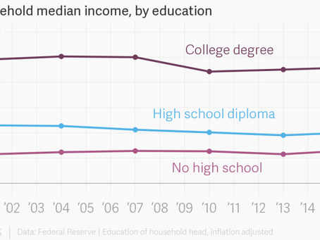 How Much Is That College Degree Worth?