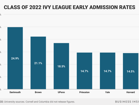 Early Ivy Admission Rates Decline