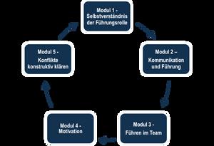 Module Führungskräftecurriculum.png