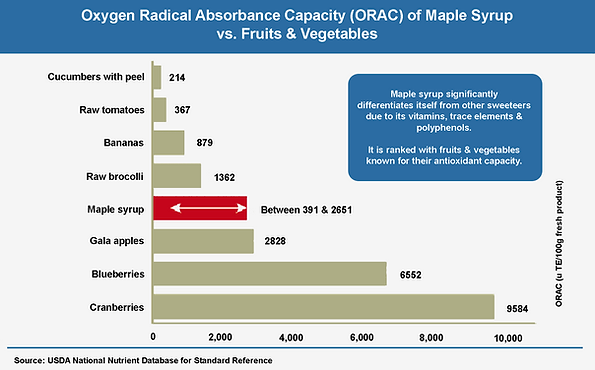 Maple Syrup Antioxidant Value Chart