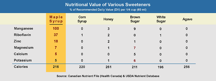 Maple Syrup Nutrition Chart