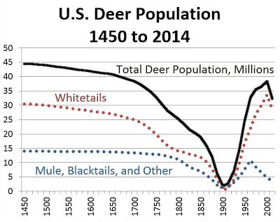 US Deer Population