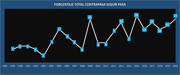 graf 2 contra.png