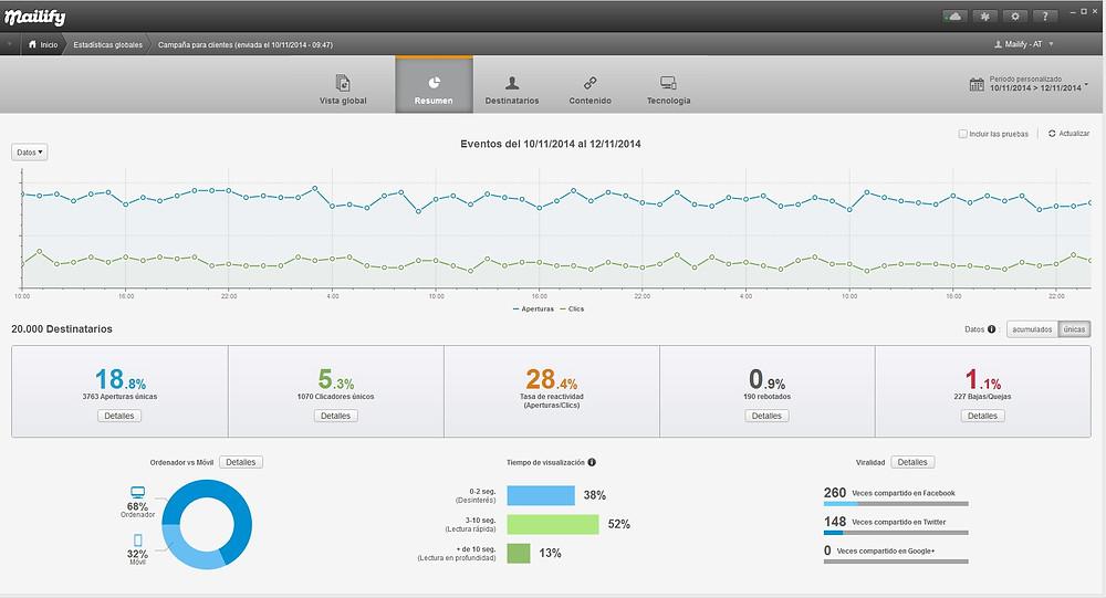 Metricas para crear email marketing con Mailify