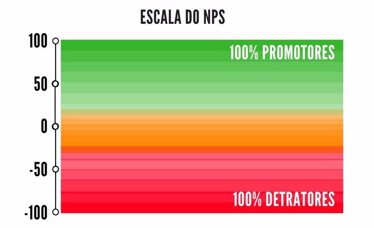 escala_NPS_customerinlove