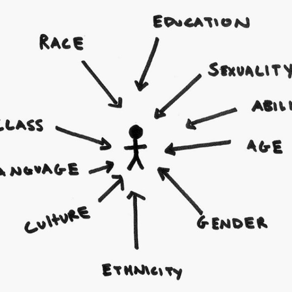Intersectionality Explained!