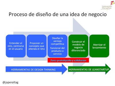 Design Thinking vs Leanstartup