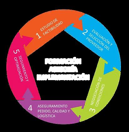 Modelo Procurement & Sourcing w.webp