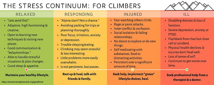 ClimberStressContinuum (3).png