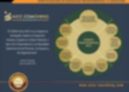Certificación Coaching Trascendental AIC