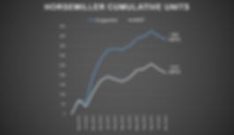 HORSEMILLER 2019 Result Charts (Publishe