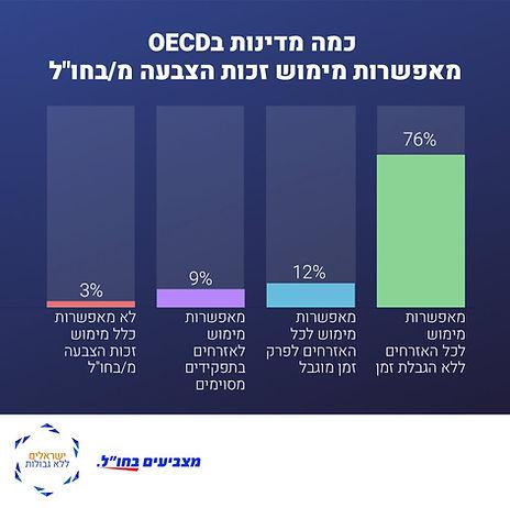 מדינות OECD1.jpeg