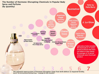 Why you should wear essential oils as perfume.