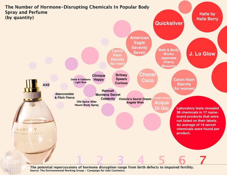 Can you see your perfume on the list?