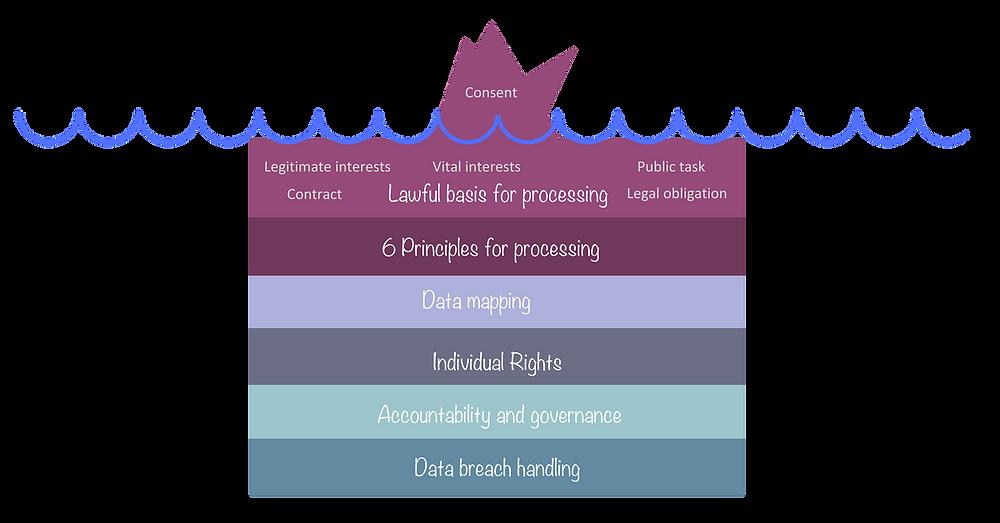 GDPR iceberg
