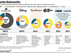 Meet The 6 Companies That Decide What News You See