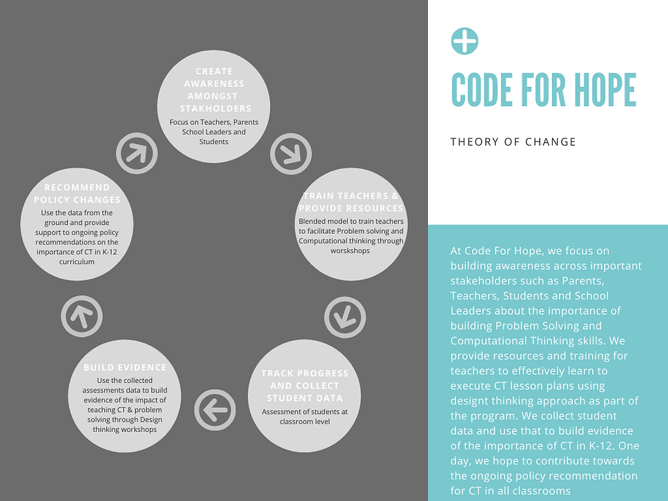 Code For hope_Theory of Change_V2.0.png