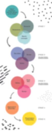 design process graphicV2-01.jpg
