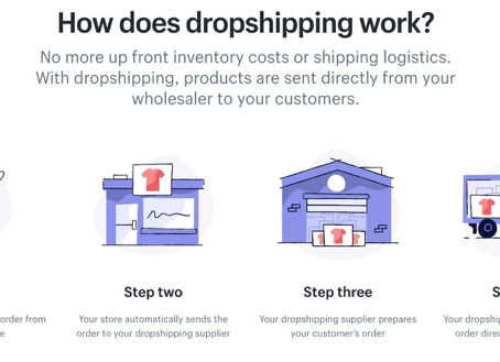What is Drop Surfing? & What is Drop Shipping? (The Truth)