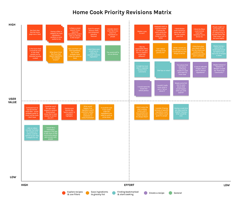 Priority Revisions Matrix (2).png