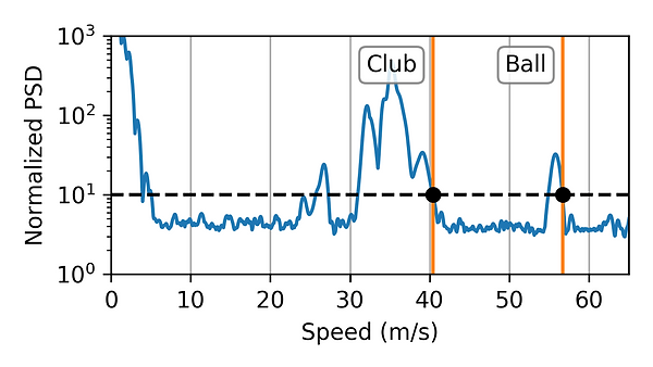 golf speed with radar.png