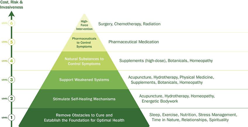 Naturo-Pyramid.jpg