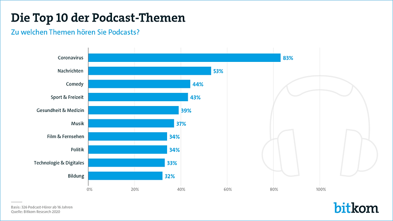 welche-podcast-themen-interessieren.png