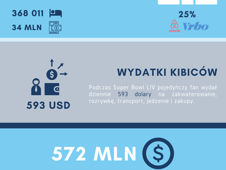 Ekonomia Super Bowl LIV. Infografika