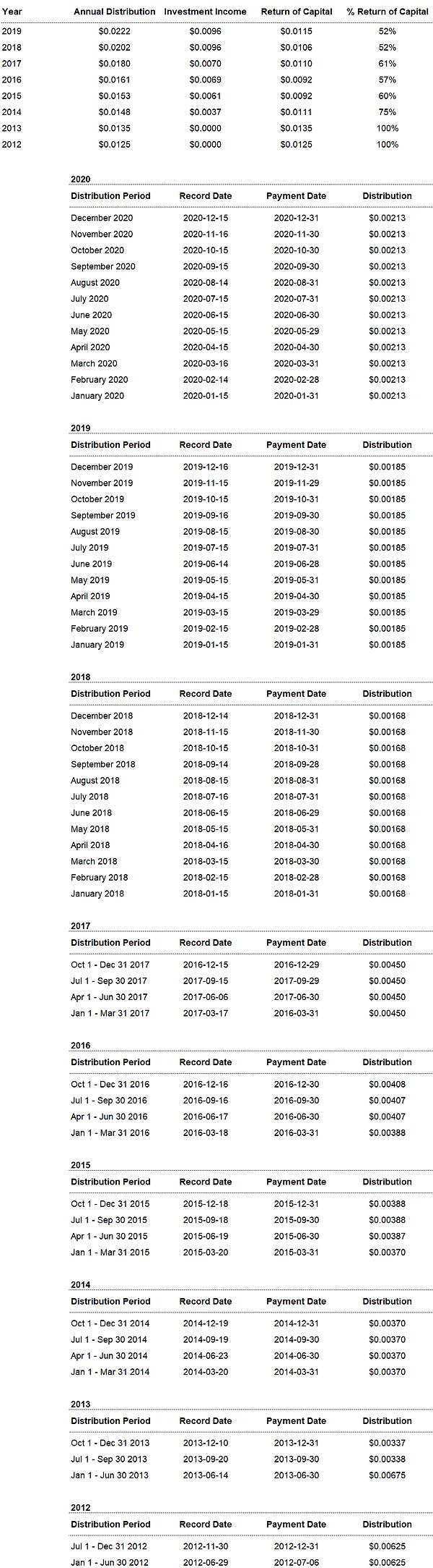 2020 Q4 Distributions.png