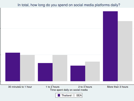 Social commerce in Southeast Asia: Thailand