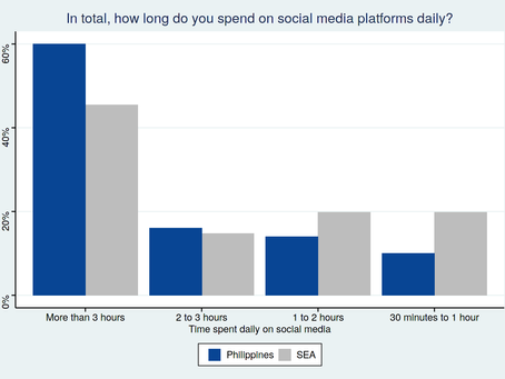Social commerce in Southeast Asia: The Philippines