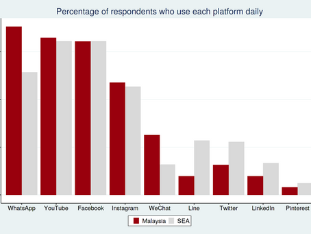 Social commerce in Southeast Asia: Malaysia