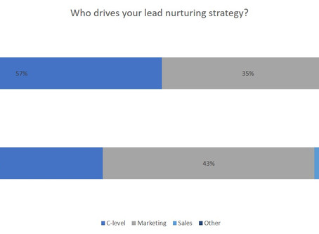 New Report: Lead Nurturing - The Southeast Asia Perspective. [Spotlight: Indonesia]