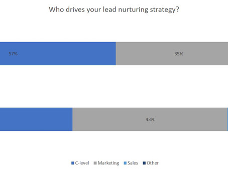 Lead Nurturing - The Southeast Asia Perspective. [Spotlight: Indonesia]