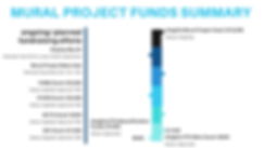 mural project funds summary.png