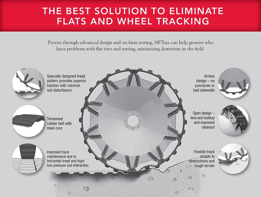 NFTrax No flat irrigation wheel