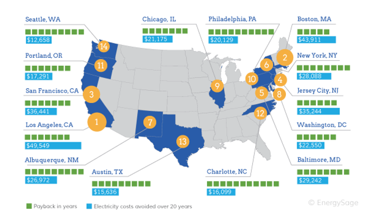 Top-Cities-for-20-year-solar-savings-in-