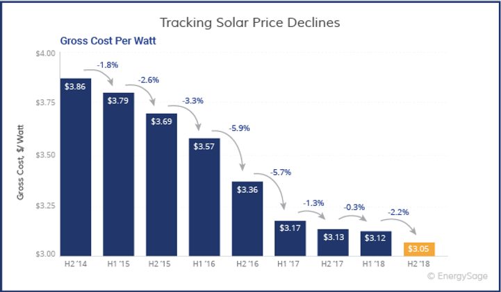 Tracking-Solar-Prices-Decline.png