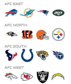 NFC-Divisions