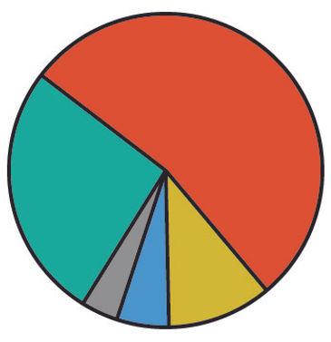 grafico investimenti_Tavola disegno 1_Ta